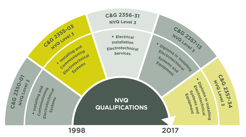 nvq level 3 The custodial care nvq level 3 will provide a number of benefits to establishments: help to equip staff with the skills to operate more flexibly.