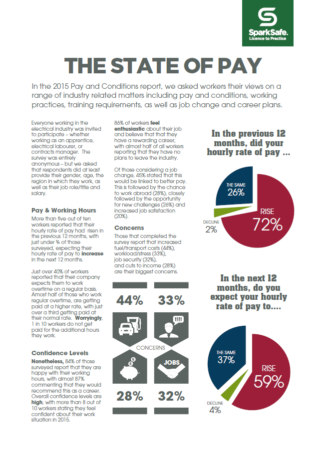 state of pay